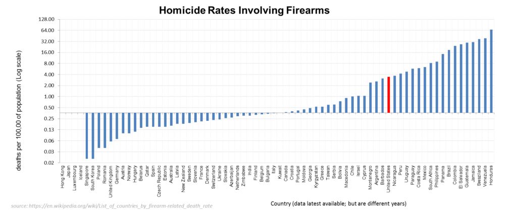 homicide rates by country