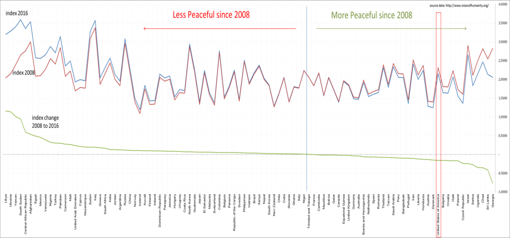 change in peacefulness index 2008 to 2016